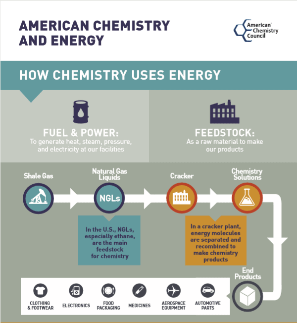 How Chemistry Uses Energy
