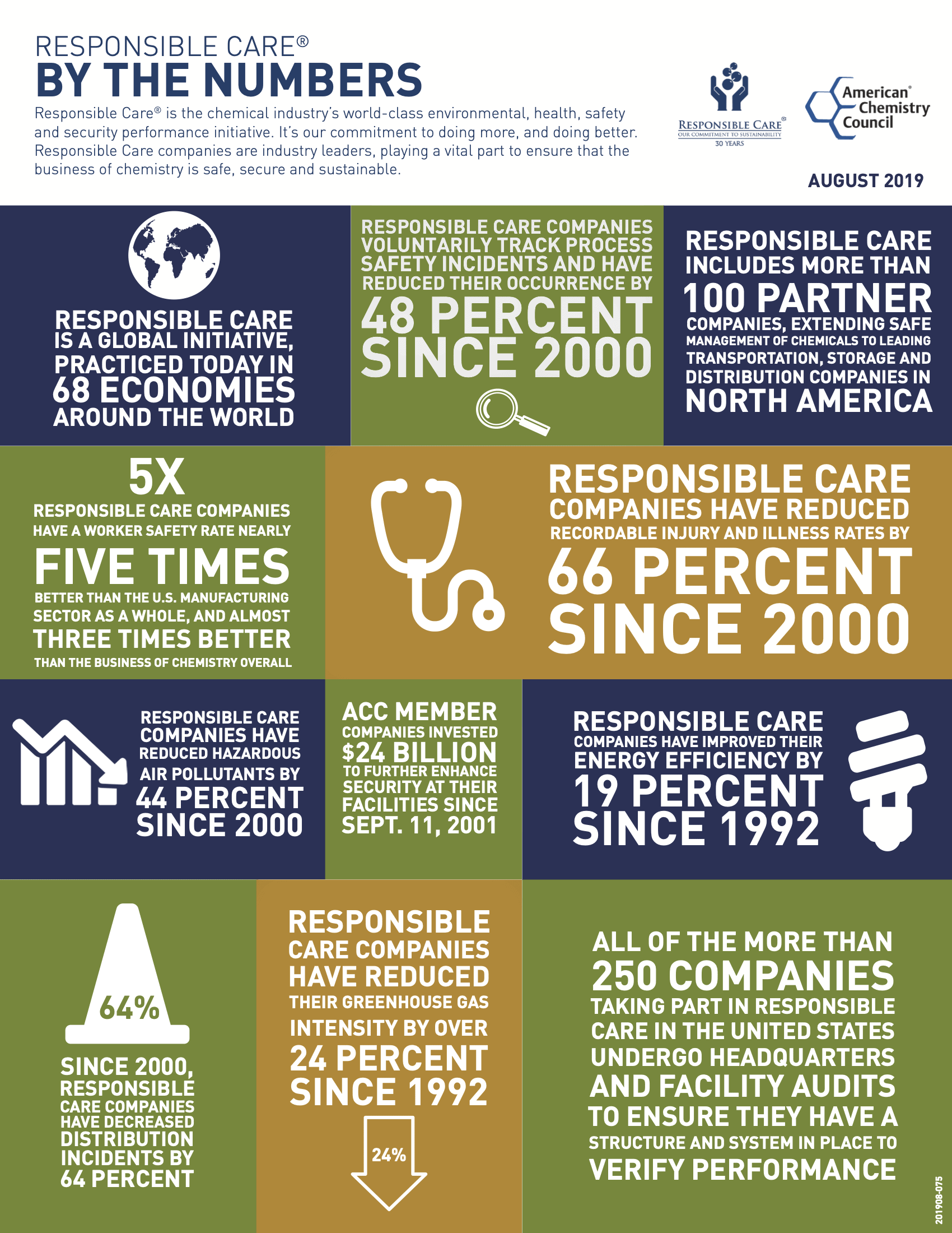 Responsible Care By The Numbers