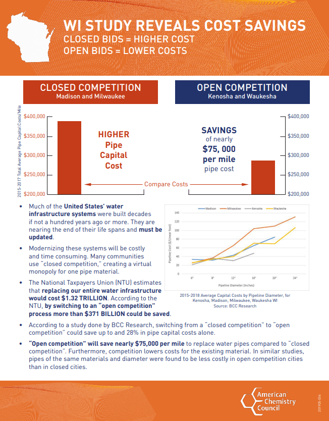 Open Competition Reveals Cost Savings to States